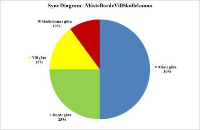 sync-diagram-mastebordevillskullekunna